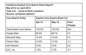 Google-market-share-US