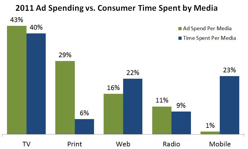 2011 Ad Spending vs. Customer Time Spent By Media