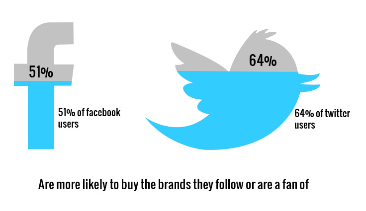 Facebook Twitter users purchase brands