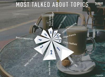 facebook top trends 2013