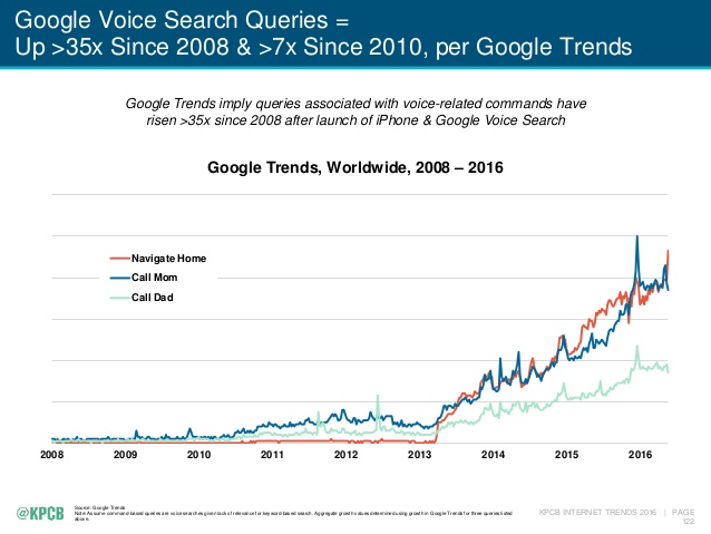 How to Optimize Your Small Business Website for Voice Search