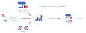 Store Visits Methodology