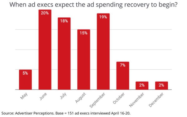 We Ad Execs Expects the Ad Spending Recovery to Begin
