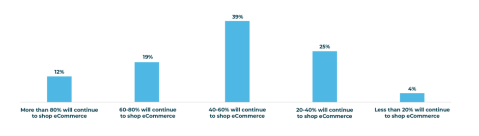 E-Commerce Consumer Spendings