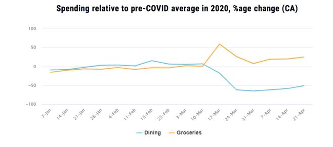 Spending relative to pre-COVID average in 2020