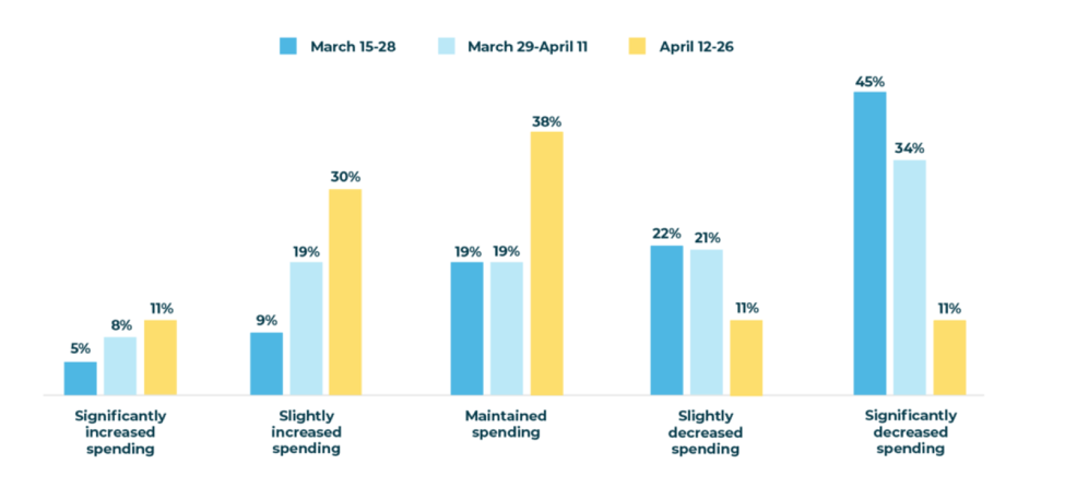 Post-COVID spending